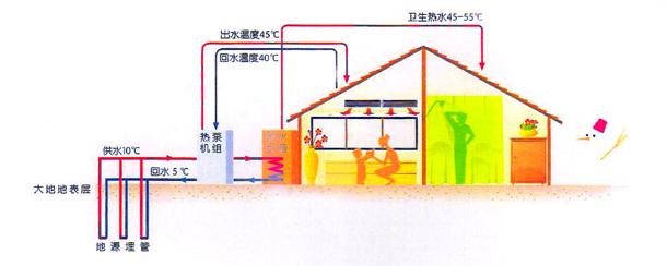 地源热泵系统示意图